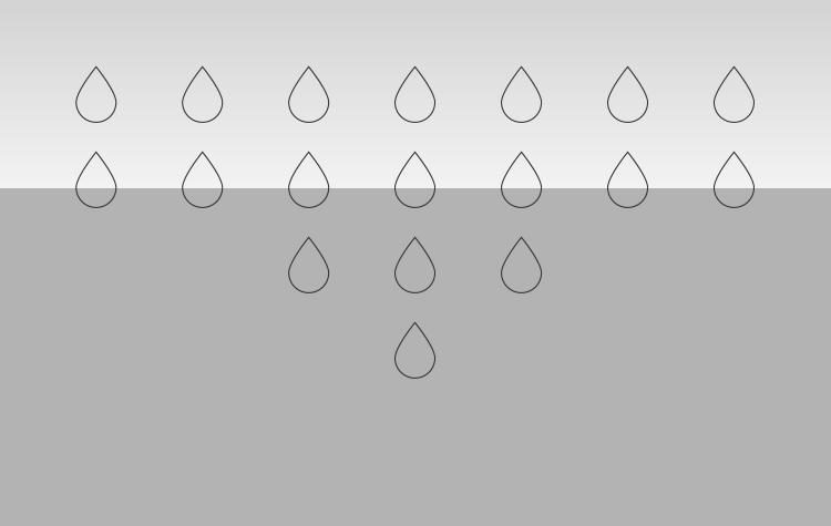 Regenwater met daarin opgeloste verontreinigende stoffen kan ongehinderd het materiaal intrekken.