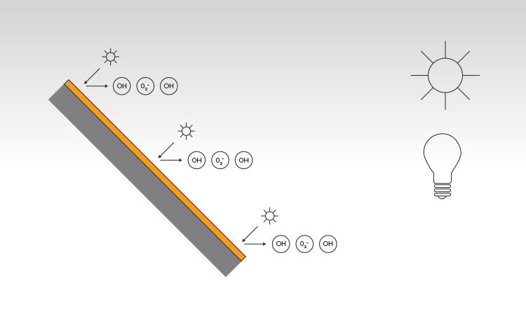 Guardon® SelfClean absorbeert UV, met behulp van de lichtenergie vormt de Titaandioxide Hydroxyl radicalen (OH) en Superoxide ionen (O₂⁻). De Titaandioxide functioneert als katalysator, het beïnvloed de chemische reactie zonder zelf verbruikt te worden tijdens belichting.