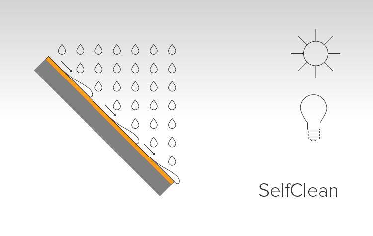 Guardon® SelfClean breekt met behulp van licht organische vervuiling af, dit maakt het gecoate oppervlak schoner. Ook verhoogt het product de oppervlakte energie, hierdoor vormt regenwater een waterfilm die al het vuil verwijdert.