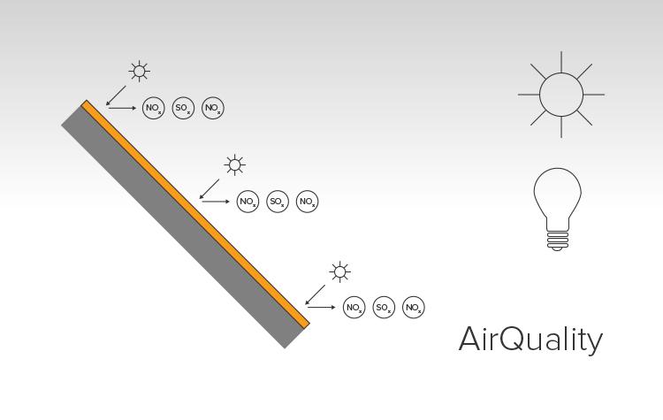 Wanneer organische luchtvervuiling (Stikstofoxiden NOx & Zwaveloxide SOx) in contact komen met de door belichting van Guardon® SelfClean gevormde Superoxide ionen (O₂⁻) wordt ze omgezet in onschadelijke materie. Dit verbetert de luchtkwaliteit.