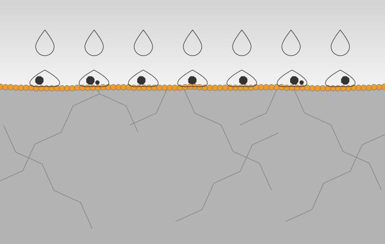 Door reiniging of regenval wordt de vervuiling eenvoudig verwijderd. Orange Nano Guardon® StayClean producten vormen een enorm sterke chemische binding met het behandelde oppervlak en zijn daarom zeer bestendig tegen weersinvloeden en UV-straling.